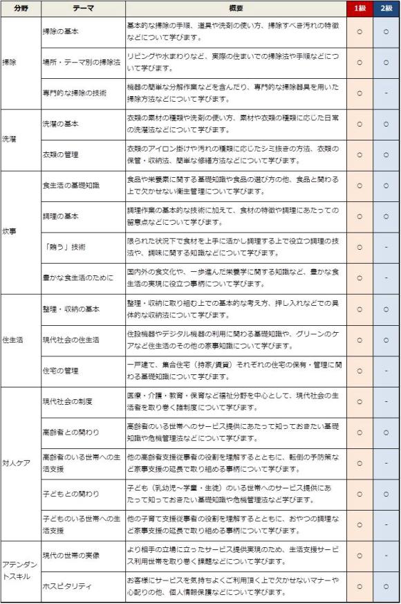 HPAA試験範囲